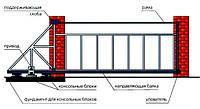 Монтаж консольных ворот