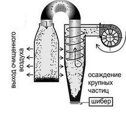 Работа пылевого вентилятора Bahcivan OBR 200 m-2k sk с циклоном