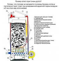 Твердотопливный котел Энергия Комфорт 10квт