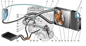 Система охлаждения ВАЗ 2108-21099, 2113-2115