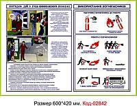 """Стенд пластиковий """"Використання вогнегасників"""" Код-02842"""
