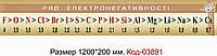 Школьный стенд по химии Код-03891