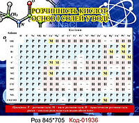Таблица растворимости кислот Код-01936