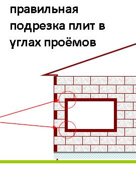 правильная прирезка утеплителя на углах проёмов системы утепления фасада