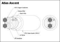 Atlas Акустические кабели Atlas Ascent 3.5