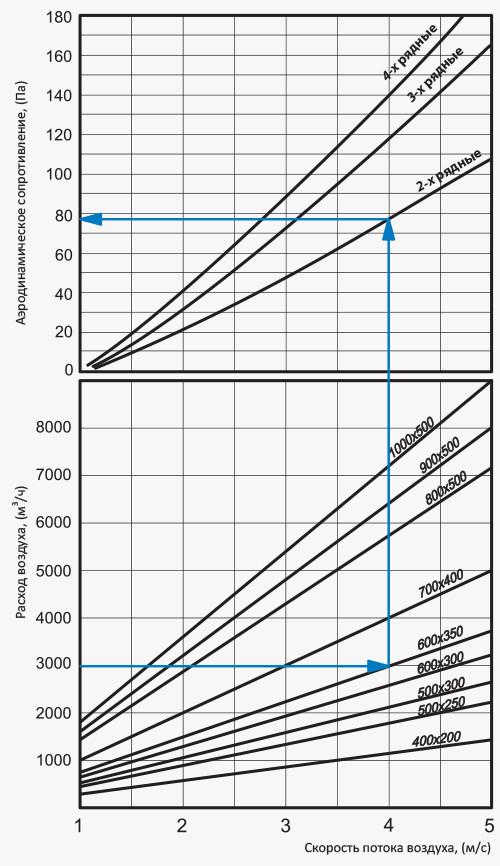 Потери давления воздуха водяных нагревателей НКВ