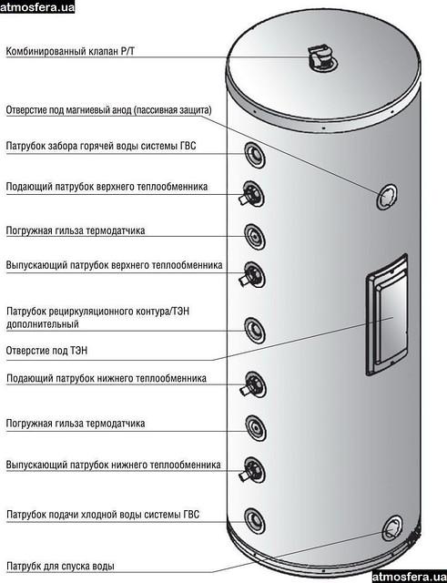 Бак-накопительный ATMOSFERА L 300