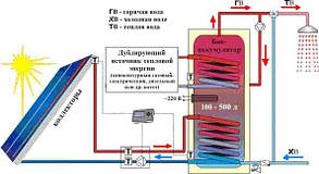 Гелиосистема ГВС на плоском коллекторе 150 л горячей воды в сутки на 3 человек, фото 2
