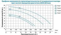 Насос для бассейна Aquatica LEO XKP554, 0.6квт, Hmax 10.1м, Qmax 18м³/ч, 220V