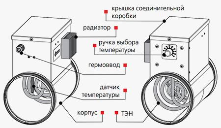 Конструкция нагревателя НК…У с модулем регулирования температуры (от 0,6 до 2,4 кВт)
