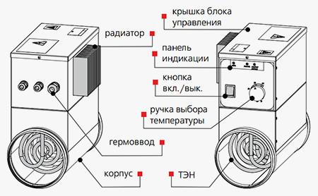 Конструкция нагревателя НК…У с блоком управления (от 3,0 до 9,0 кВт)