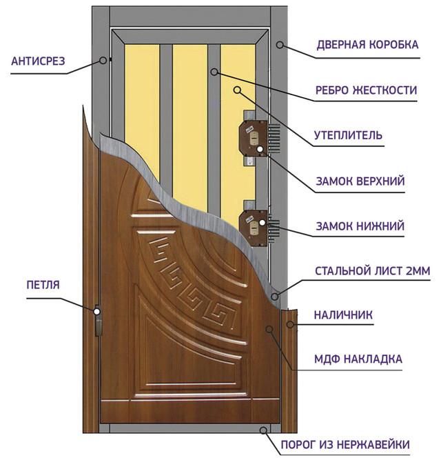 входные двери в квартиру недорого в кунцево