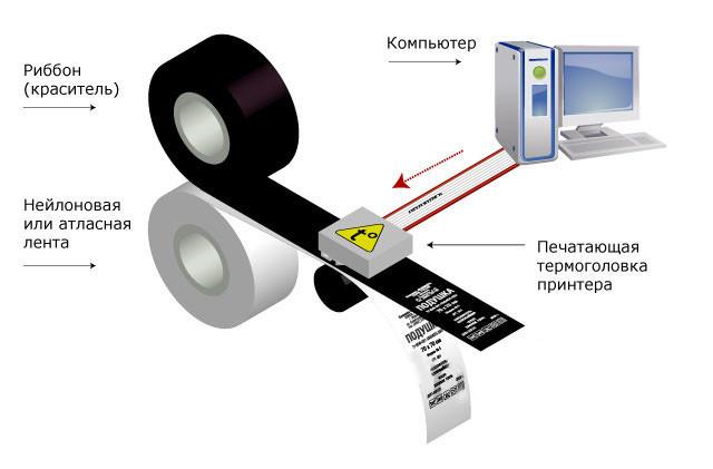 Схема термотрансферной печати
