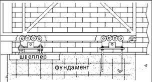 Схема установки фурнитуры для откатных ворот