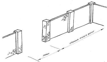Схема откатка сдвижных ворот