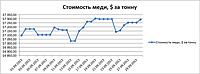 Динамика изменения цены на медь с 01.09.2013 г. по 30.09.2013 г. : Лондонская биржа.