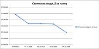 Динамика изменения цены на медь с 30.09.2013 г. по 04.10.2013 г. : Лондонская биржа.