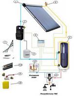 Пакетное предложение для ГВС:  Солнечный коллектор Altek SC-LH2-20 + комплектующие (на 4 человека)
