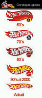 История бренда Hot Wheels