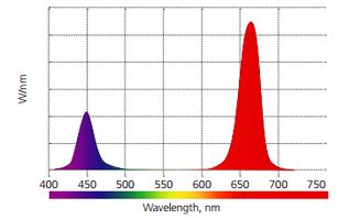 Типы спектров для искусственного освещения растений. Комбинации светодиодов.