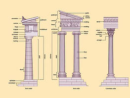 Классические Ордера Древней Греции - Дорический, Ионический, и Коринфский. Ордер – это Соотношение и Пропорциональность Взаимного Расположения Несущих и Несомых Элементов Стоично-Балочной Конструкции