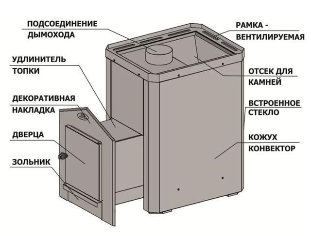 Печь для бани и сауны Визуал Новаслав