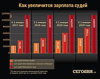 Как увеличиться зарплата судей с 1 января 2017 года
