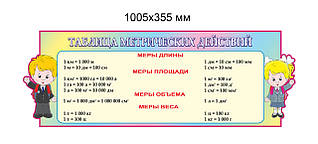 Стенд Таблица метрических действий