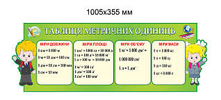 Стенд Таблица метрических единиц