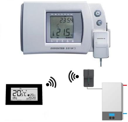 Комнатный регулятор температуры Euroster 2510TXRX, фото 2