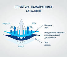 Наматрасник  АКВА-СТОП с бортом по периметру (140/200 см) ТМ Идея, фото 2