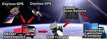 Мониторинг транспорта GPS