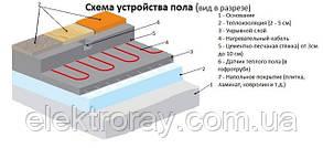 Теплый пол Hemstedt двужильный кабель 1250 ВТ S= 7,4-9,2 м² , фото 3
