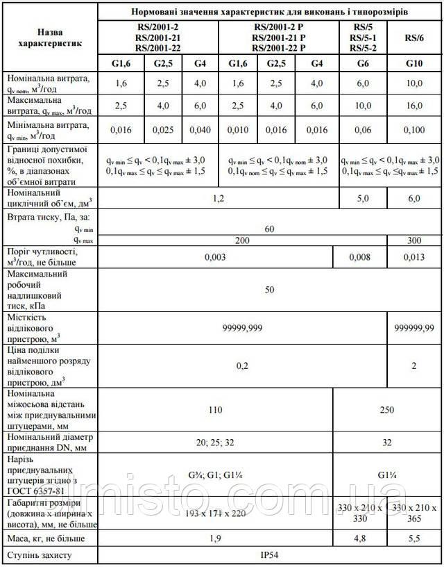 "Технические характеристики счетчика газа мембранного САМГАЗ G 1,6 RS/2001-2 Dn20 G¾"""