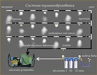 Климатическая система мелкодисперсного распыления воды
