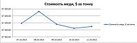 Динамика изменения цены на медь с 07.10.2013 г. по 11.10.2013 г. : Лондонская биржа.