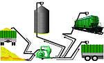 Пневмопогрузчик зерна BGSD 130