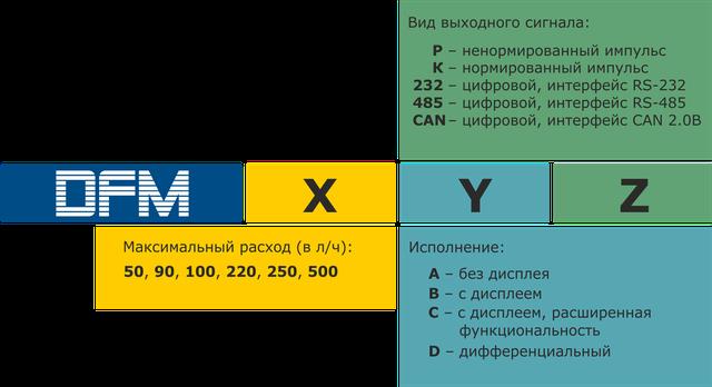 обозначение dfm