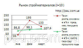 Рынок строительных материалов Украины: обзор 3/2016
