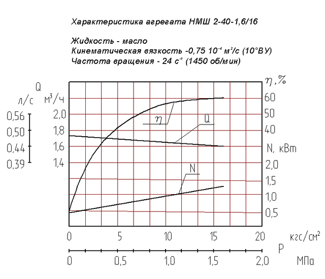 насос НМШ2-40-1,6/16-5