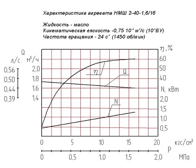 насос НМШ2-40-1,6/16Б-10