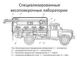 Схема весоповерочного автомобиля
