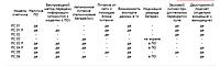 Таблица сравнения счётчиков посетителей
