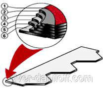 Состав битумной черепицы Armourshield:  1. Клейкая полоса (модифицированный битум) 2. Цветной гранулят 3. Верхний слой битума (окисленный) 4. Битумизированное стеклянное волокно 5. Нижний слой битума (окисленный) 6a. Сплошной самоклеящийся слой 6b. Съемная пленка