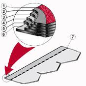 Состав битумной черепицы Diamantshield:  1. Клейкая полоса (модифицированный битум) 2. Цветной гранулят 3. Верхний слой битума (окисленный) 4. Битумизированное стеклянное волокно 5. Нижний слой битума (окисленный) 6a. Сплошной самоклеящийся слой 6b. Съемная пленка