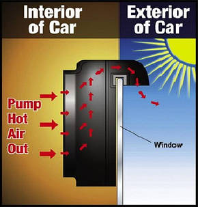 Солнечный авто вентилятор Auto Cool, фото 2