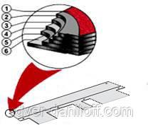 Состав битумной черепицы Skyline:  1. Клейкая полоса (модифицированный битум) 2. Цветной гранулят 3. Верхний слой битума (окисленный) 4. Битумизированное стеклянное волокно 5. Нижний слой битума (окисленный) 6a. Сплошной самоклеящийся слой 6b. Съемная пленка