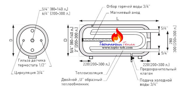 Схема бойлера Галмет У-Линеа