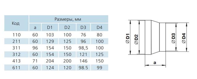 Переход для круглых каналов 100/125 купить с доставкой