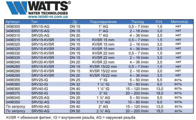 купить балансировочный клапан с расходомером wattflow srv ig 1.1/2